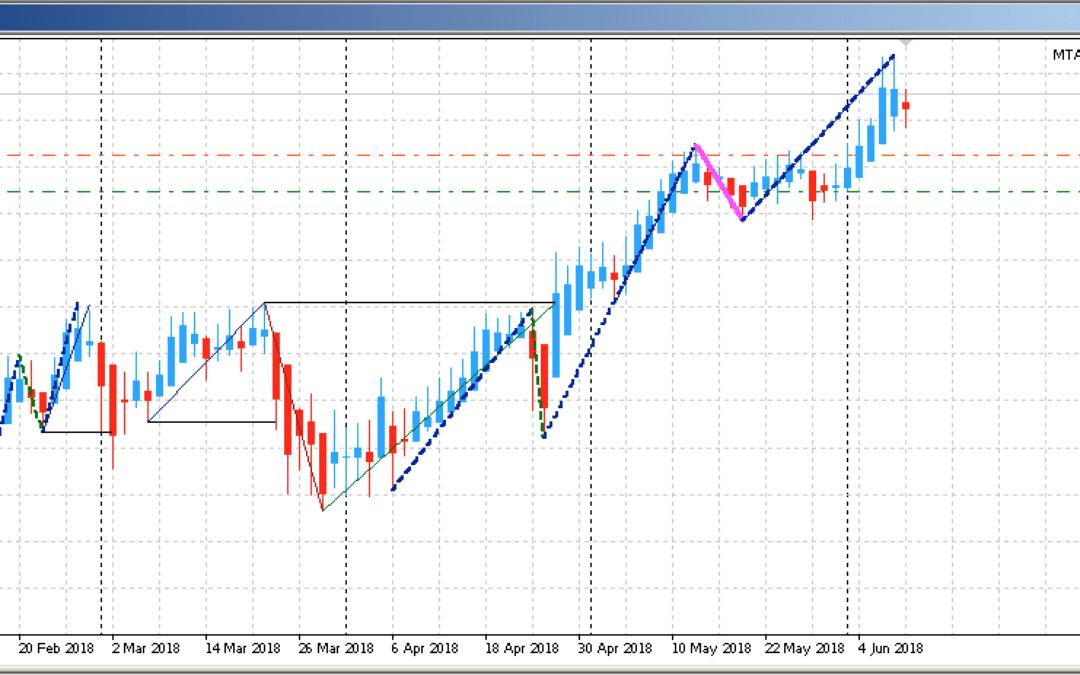 Edge-Trading: Aktien mit statistischem Vorteil | KW 24 2018