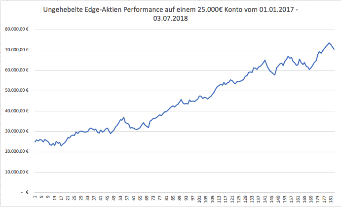 Performance-Update: Edge-Aktien vom 01.01.2017 – 03.07.2018