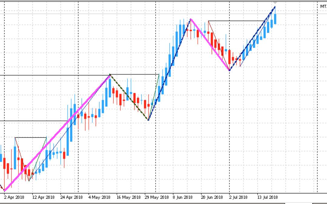 Edge-Trading: Aktien mit statistischem Vorteil | KW 30 2018
