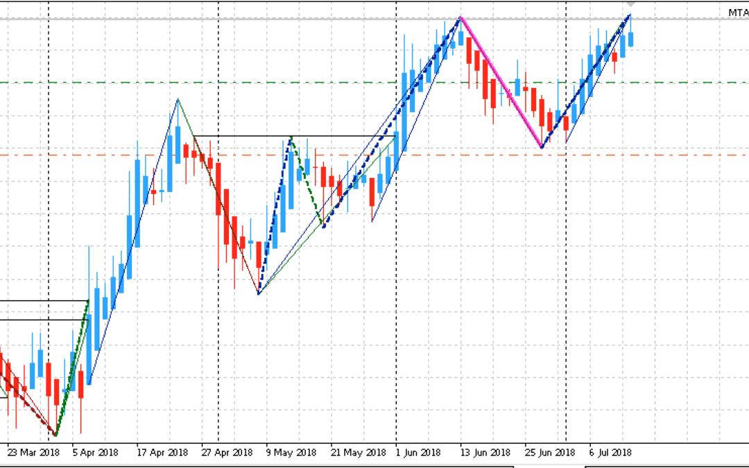 Edge-Trading: Aktien mit statistischem Vorteil | KW 29 2018
