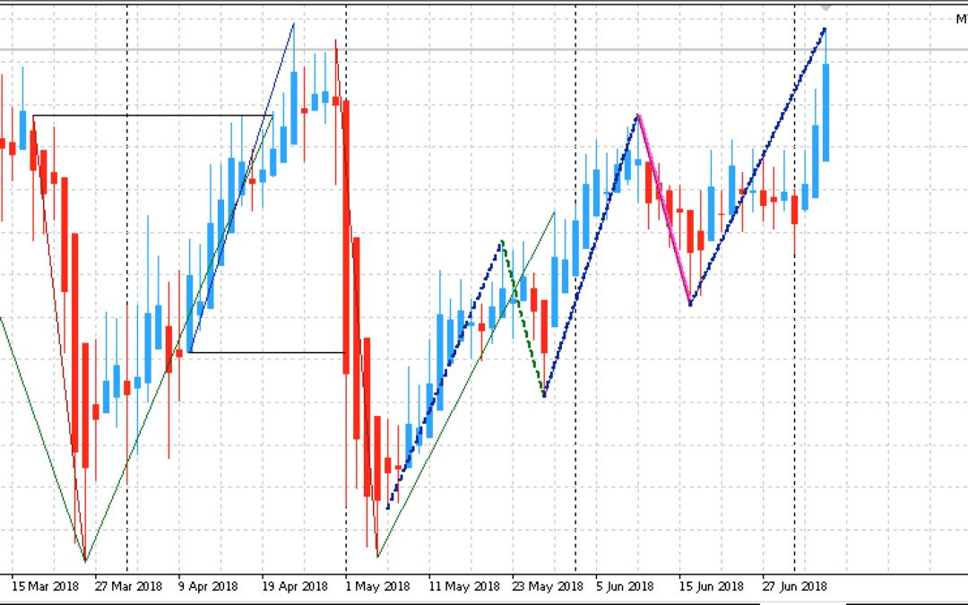 Edge-Trading: Aktien mit statistischem Vorteil | KW 28 2018