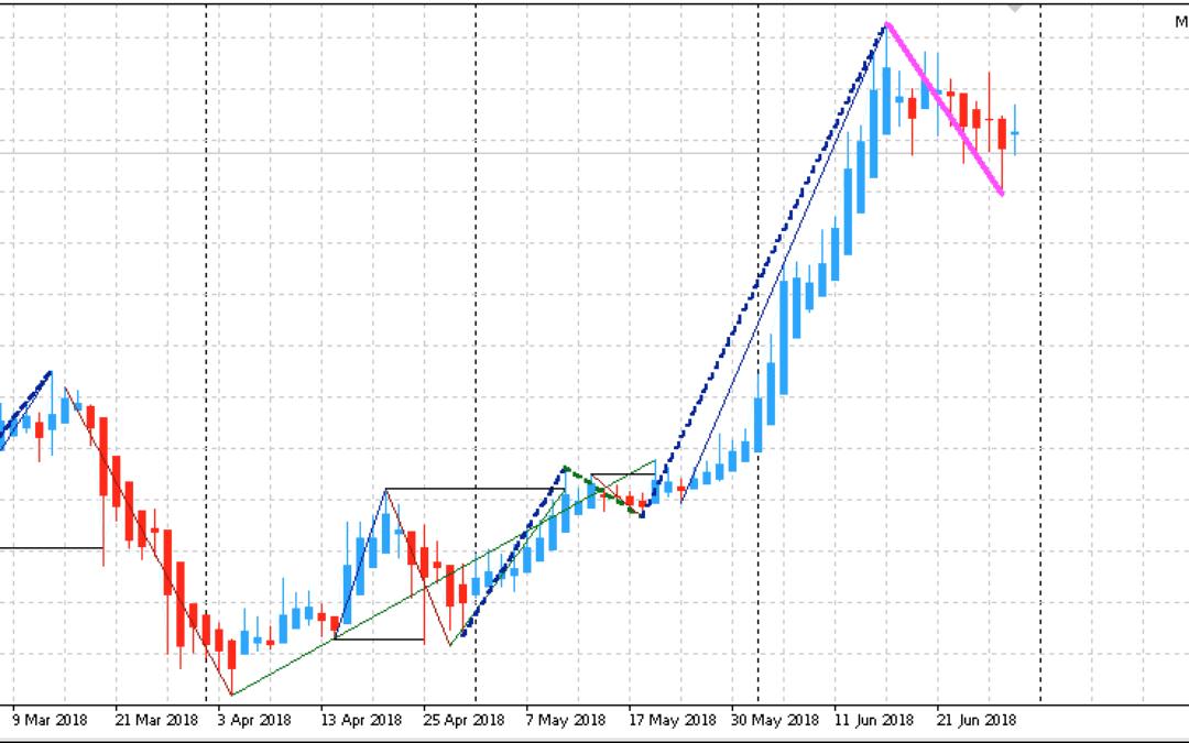 Edge-Trading: Aktien mit statistischem Vorteil | KW 27 2018