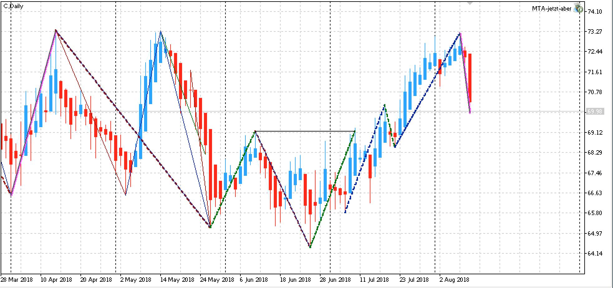 Edge Aktien KW33: Citigroup