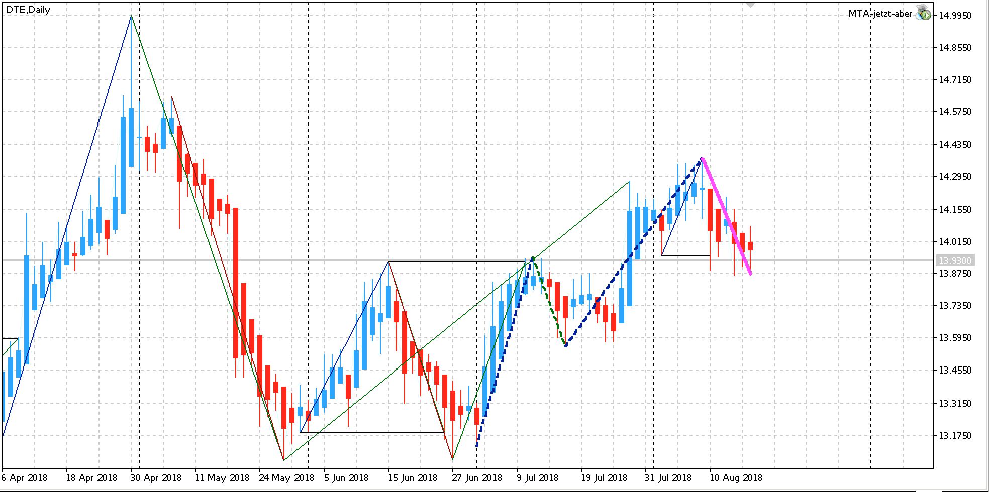 Edge Aktie Deutsche Telekom AG Chart