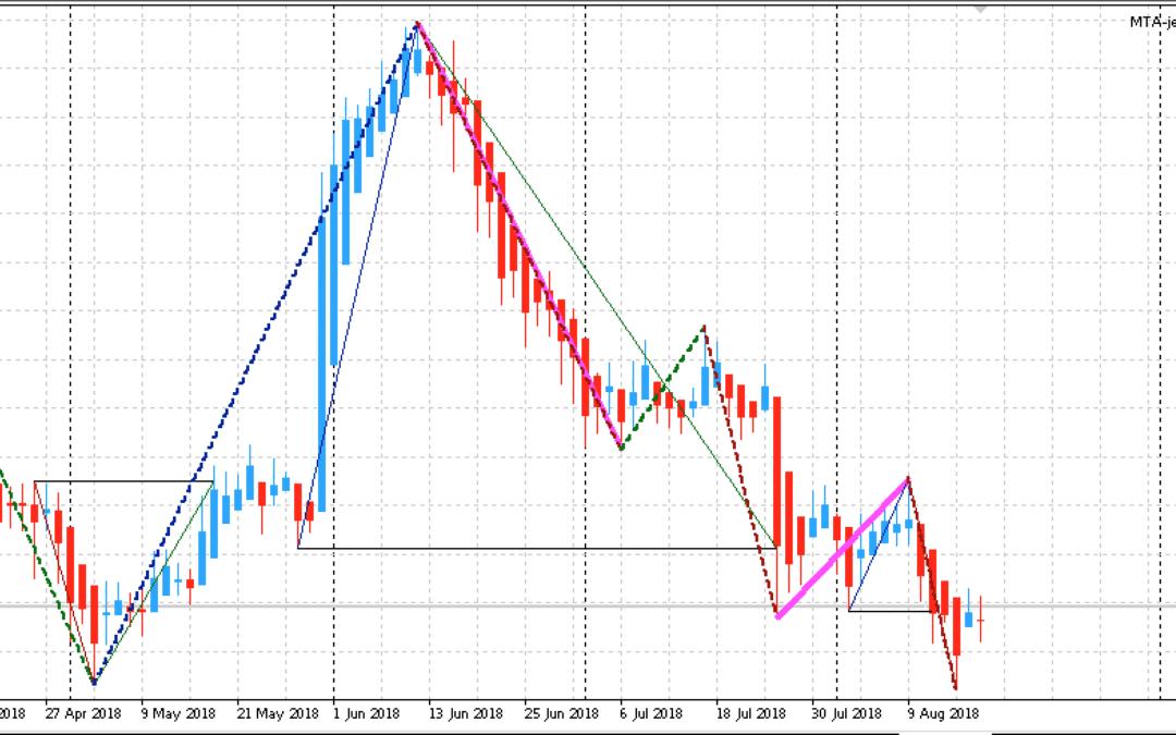 Edge-Trading: Aktien mit statistischem Vorteil | KW 34 2018