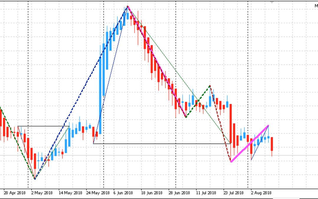 Edge-Trading: Aktien mit statistischem Vorteil | KW 33 2018