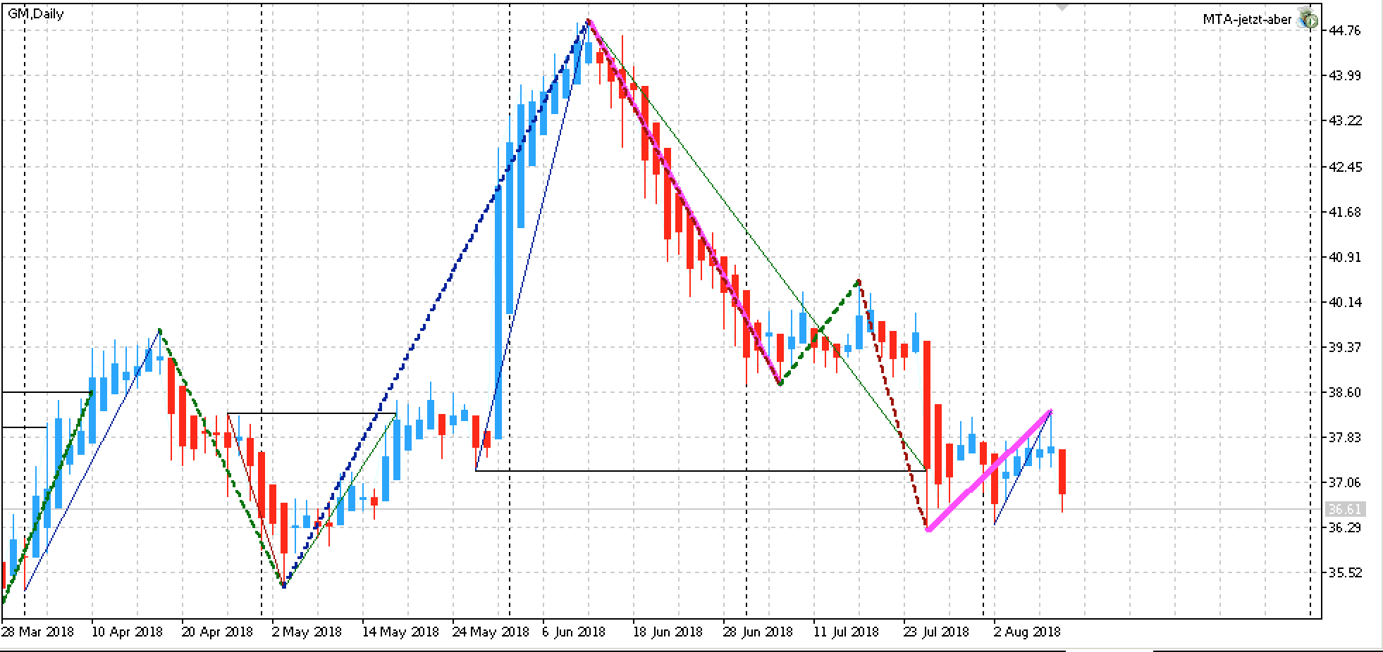 Edge-Aktien KW33: GM