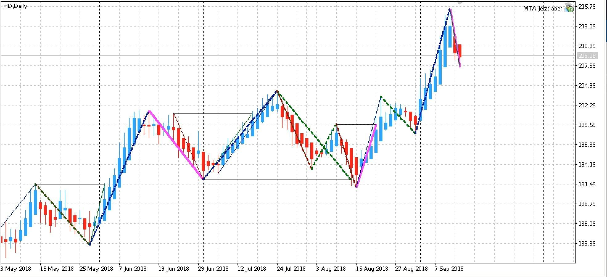 Home Depot Inc (HD LONG) | Statistic Trading