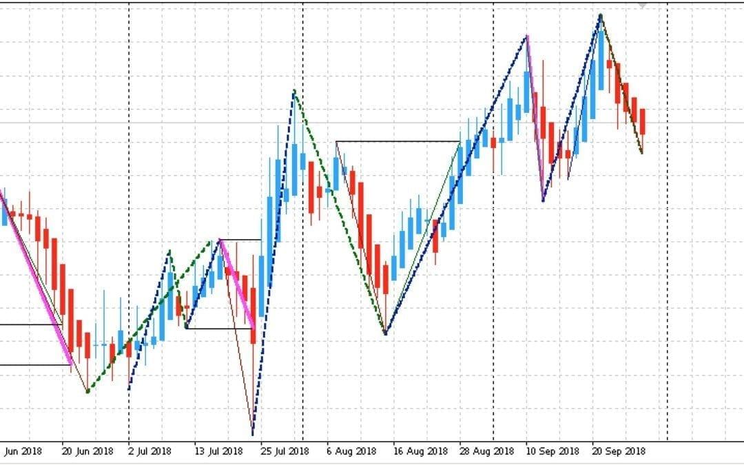 Edge-Trading: Aktien mit statistischem Vorteil | KW 40 2018