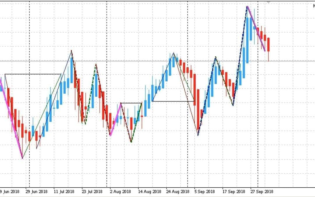 Edge-Trading: Aktien mit statistischem Vorteil | KW 41 2018