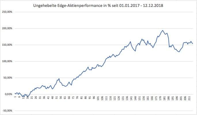 ungehebelte Performance der Edge-Aktien in Prozent