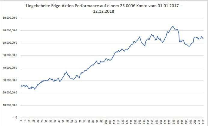 ungehebelte Performance der Edge-Aktien in € auf einem 25.000€ Konto