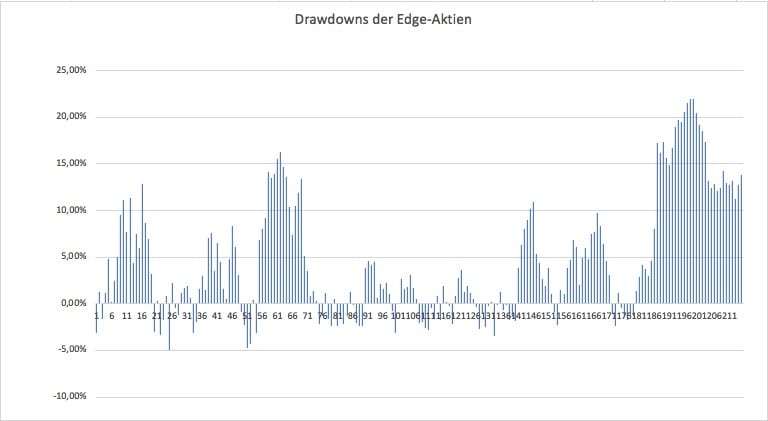 Drawdowns der Edge-Aktien in Prozent