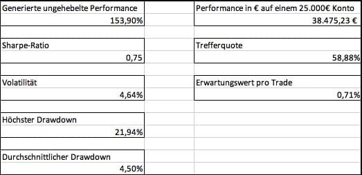 Grundlegende statistische Kennzahlen der Edge-Aktien