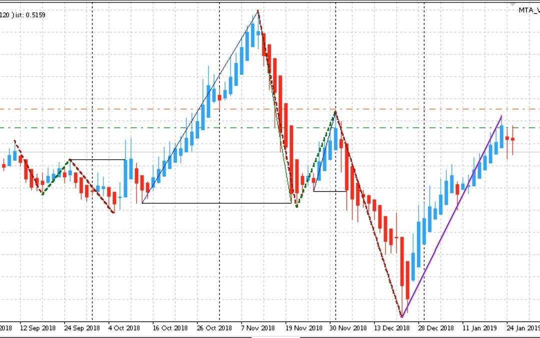 Edge-Trading: Aktien mit statistischem Vorteil | KW 05 2019