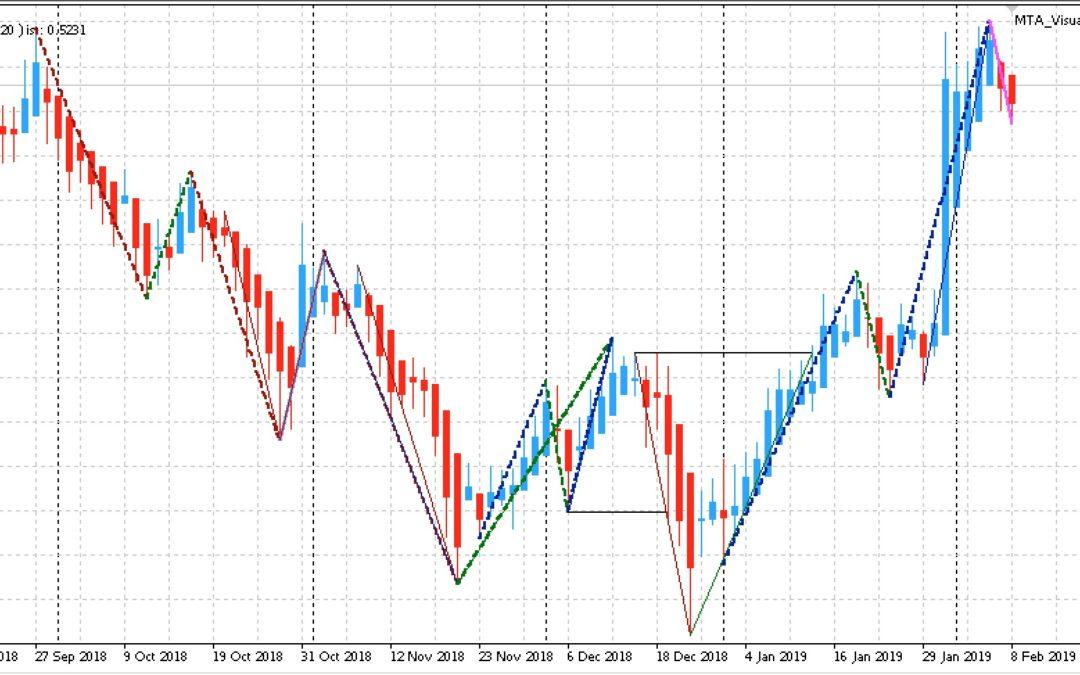 Edge-Trading: Aktien mit statistischem Vorteil | KW 07 2019