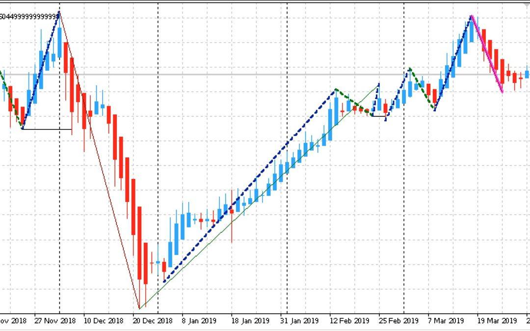 Edge-Trading: Aktien mit statistischem Vorteil | KW 14 2019