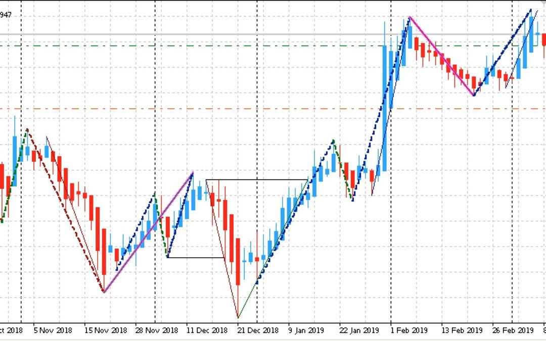 Edge-Trading: Aktien mit statistischem Vorteil | KW 11 2019