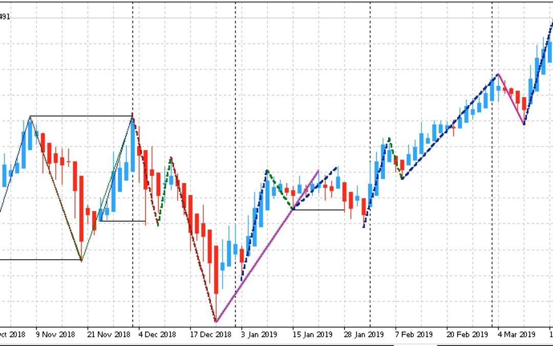 Edge-Trading: Aktien mit statistischem Vorteil | KW 12 2019