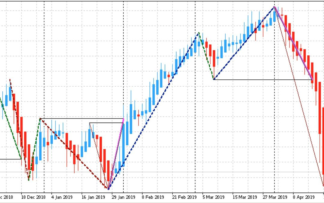 Edge-Trading: Aktien mit statistischem Vorteil | KW 17 2019