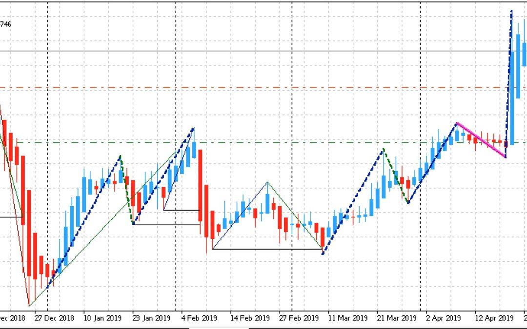 Edge-Trading: Aktien mit statistischem Vorteil | KW 18 2019