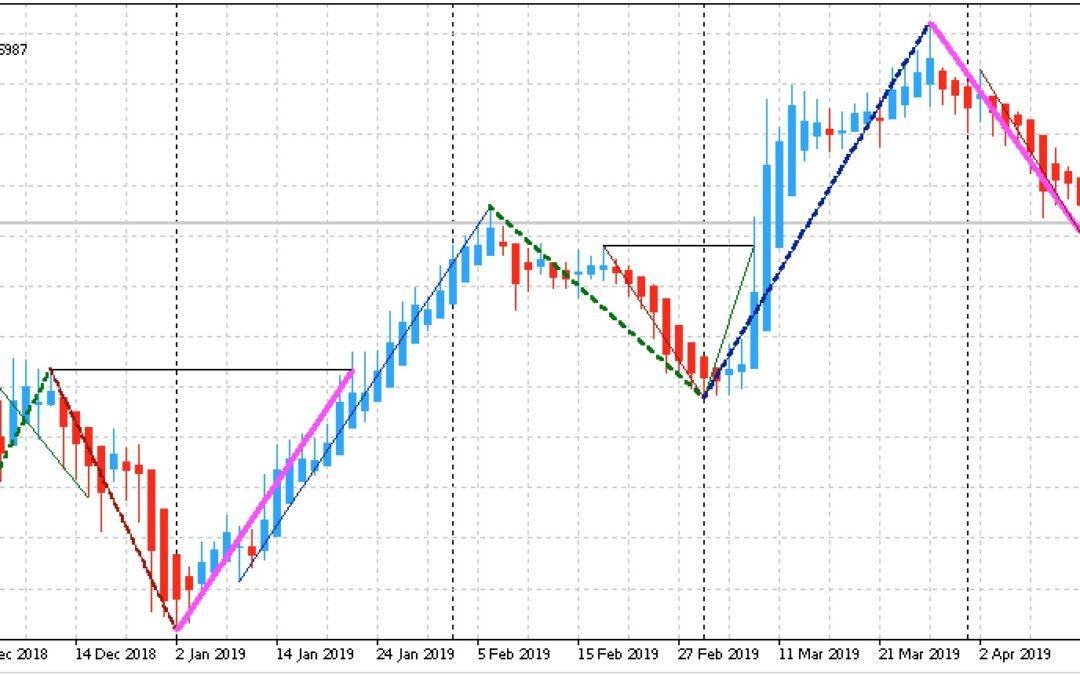 Edge-Trading: Aktien mit statistischem Vorteil | KW 16 2019