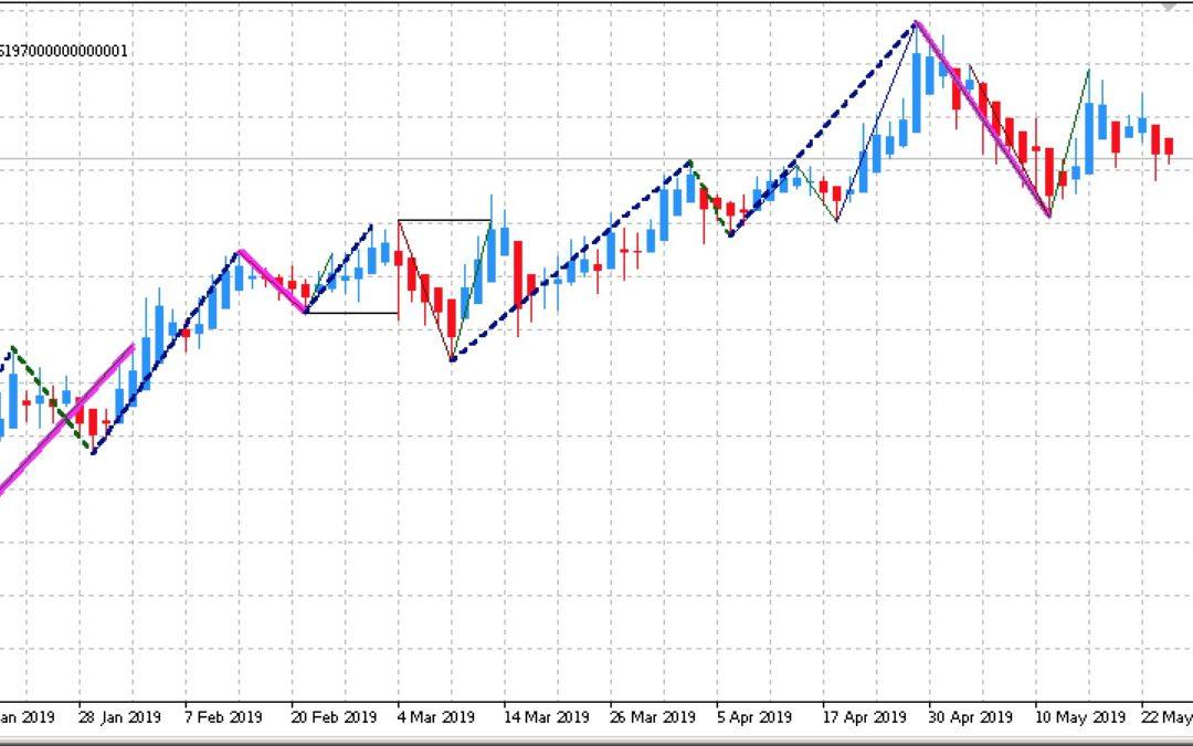 Edge-Trading: Aktien mit statistischem Vorteil | KW 22 2019