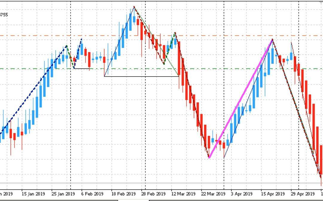 Edge-Trading: Aktien mit statistischem Vorteil | KW 20 2019