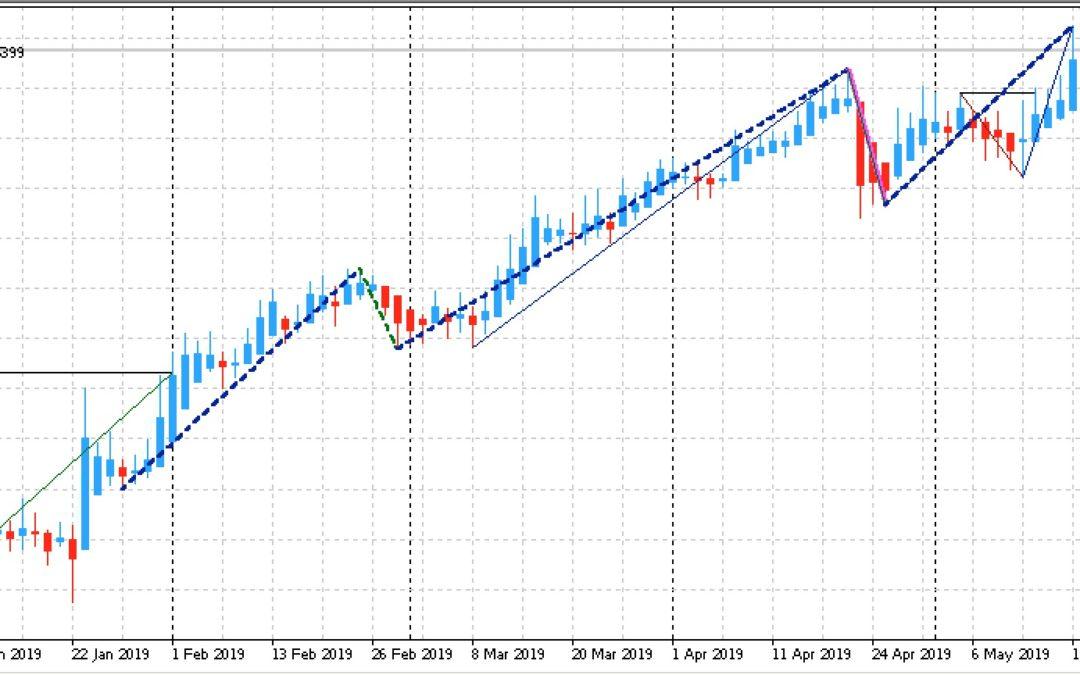 Edge-Trading: Aktien mit statistischem Vorteil | KW 21 2019