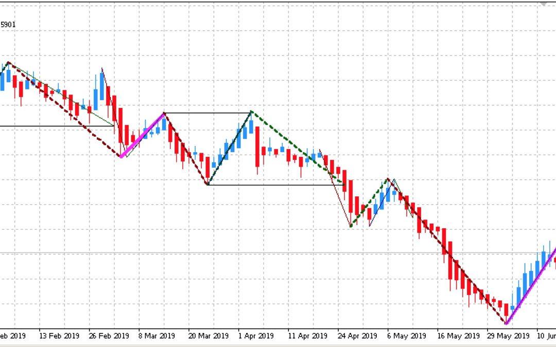 Edge-Trading: Aktien mit statistischem Vorteil | KW 26 2019