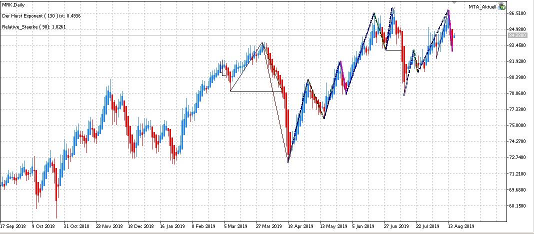 Edge-Trading: Aktien mit statistischem Vorteil | KW 34 2019