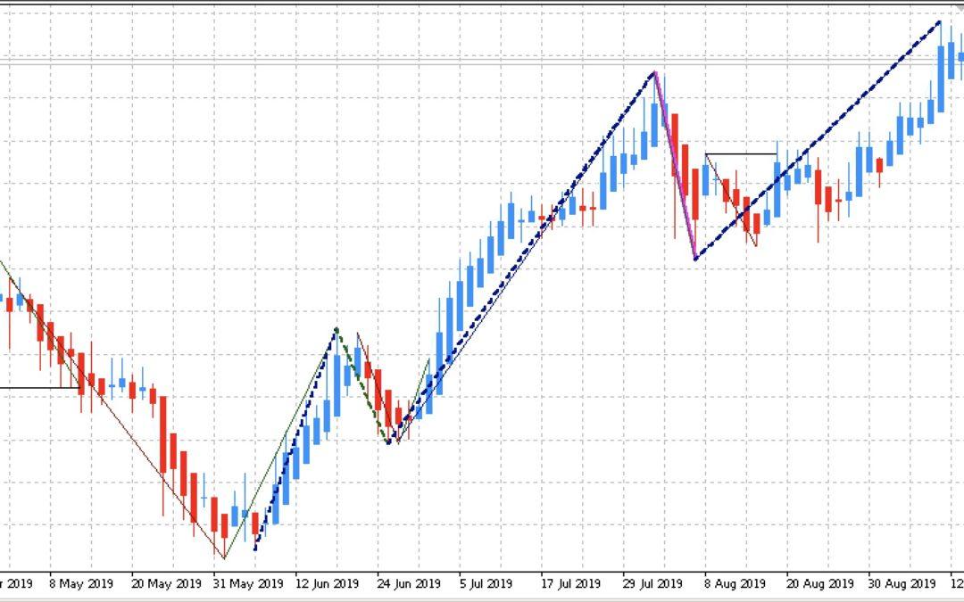 Edge-Trading: Aktien mit statistischem Vorteil | KW 37 2019